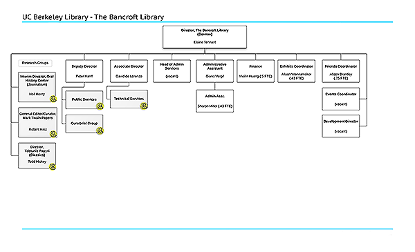 Click on this image to view current Bancroft Library organizational chart