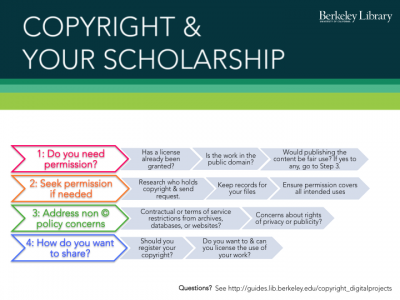 Diagram of the Copyright & Your Scholarship Workflow with four steps described below