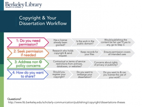 Copyright & Your Dissertation Workflow