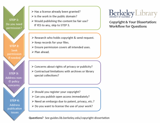 Workflow Diagram for Copyright & Publishing Your Dissertation