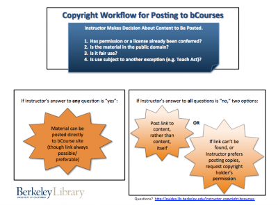 Copyright Workflow for Posting to bCourses Diagram
