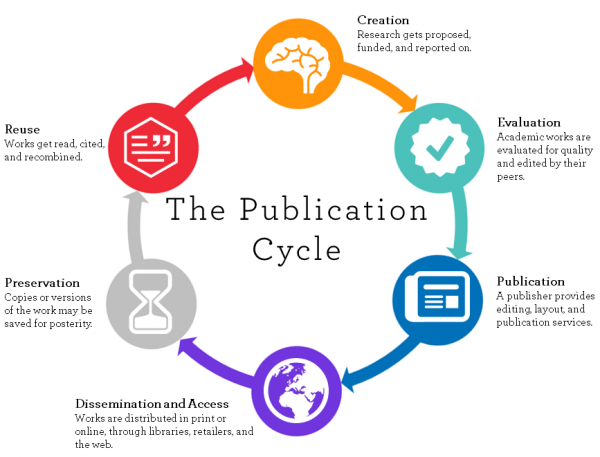 Scholarly Publishing Lifecycle, courtesy U. Winnipeg