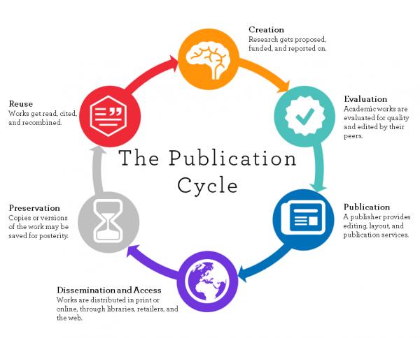 Scholarly Communication Lifecycle Diagram, from U. Winnipeg